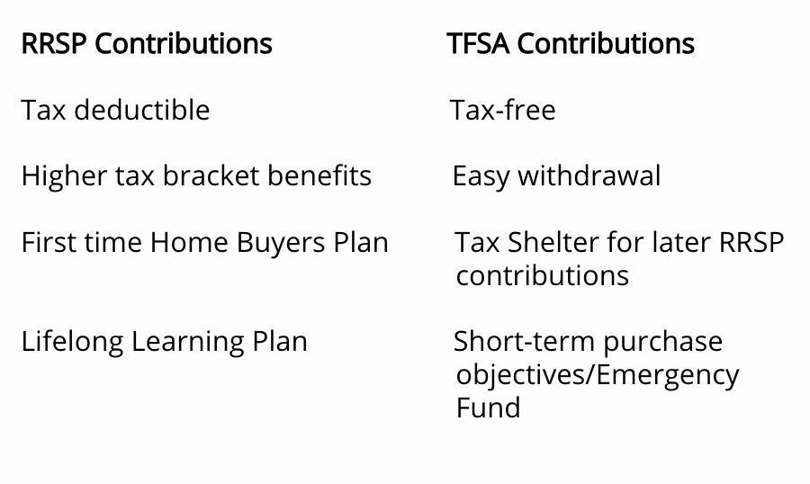 Pros and cons of RRSP vs TFSA